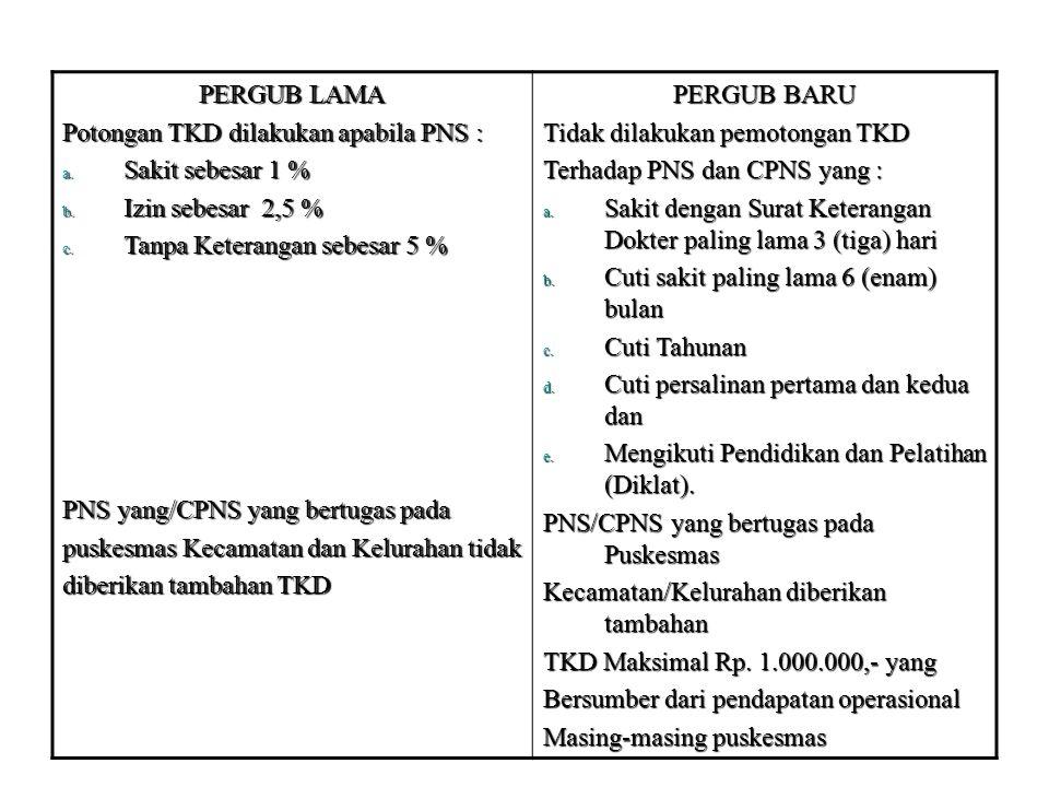 PERGUB LAMA Potongan TKD dilakukan apabila PNS : Sakit sebesar 1 % Izin sebesar 2,5 % Tanpa Keterangan sebesar 5 %