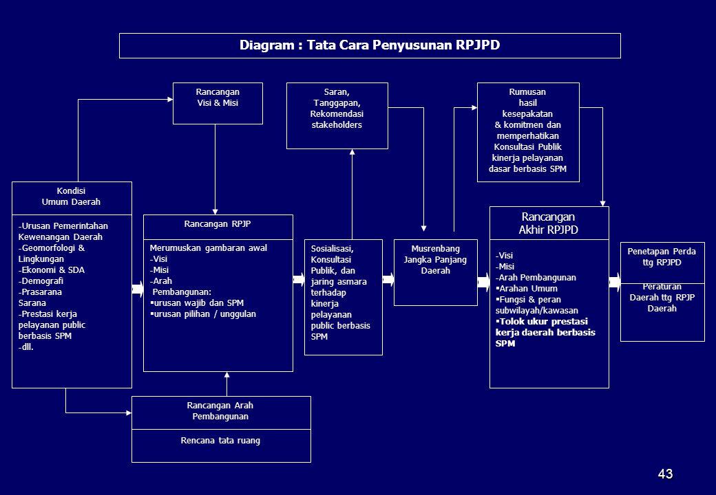 Diagram : Tata Cara Penyusunan RPJPD