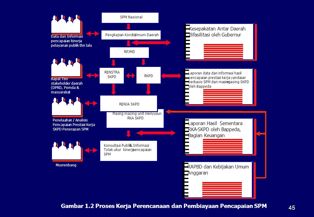 Gambar 1.2 Proses Kerja Perencanaan dan Pembiayaan Pencapaian SPM