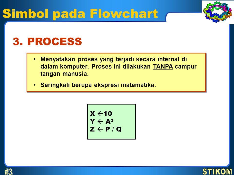 Simbol pada Flowchart #3 3. PROCESS X 10 Y  A3 Z  P / Q STIKOM