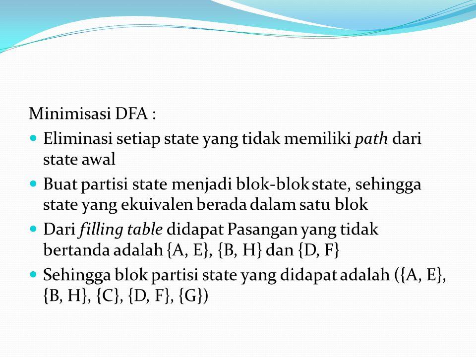 Minimisasi DFA : Eliminasi setiap state yang tidak memiliki path dari state awal.