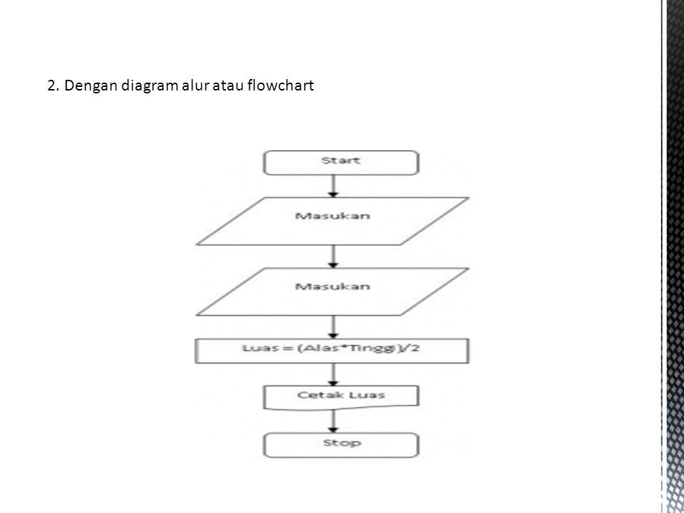 2. Dengan diagram alur atau flowchart