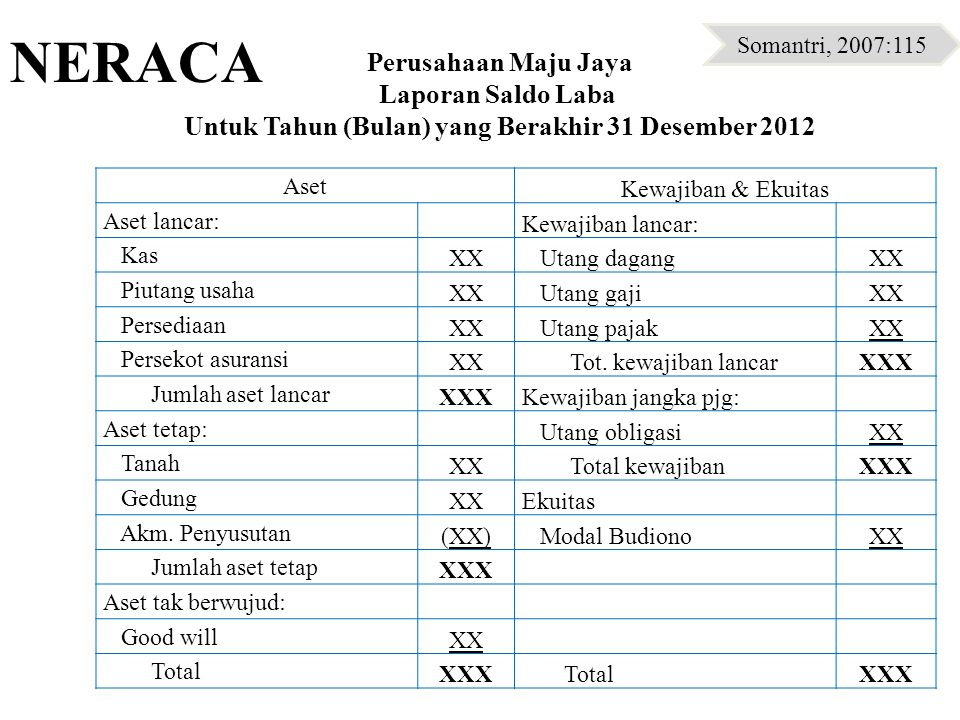 NERACA Somantri, 2007:115. Perusahaan Maju Jaya Laporan Saldo Laba Untuk Tahun (Bulan) yang Berakhir 31 Desember 2012.