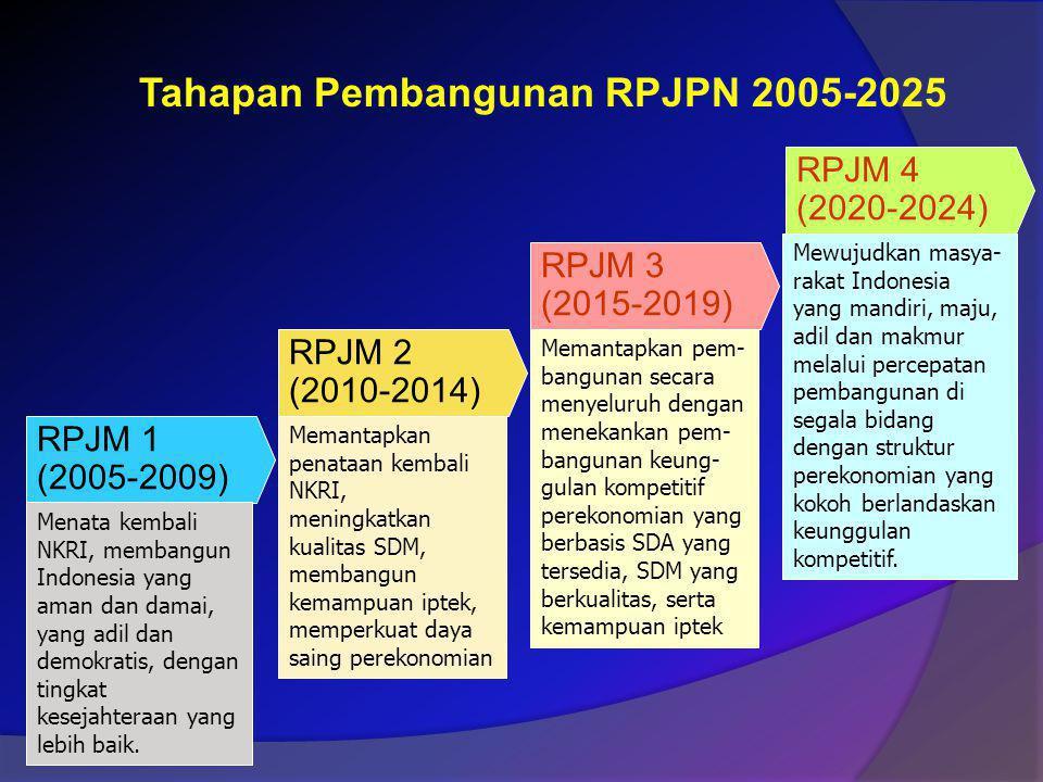Tahapan Pembangunan RPJPN 2005-2025