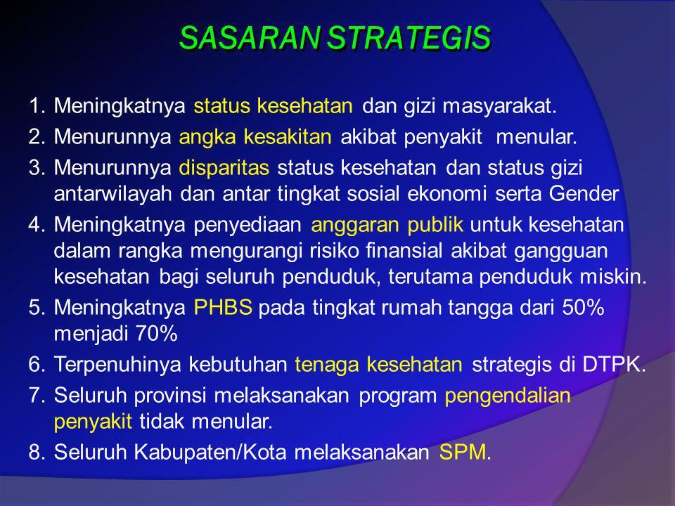 SASARAN STRATEGIS Meningkatnya status kesehatan dan gizi masyarakat.