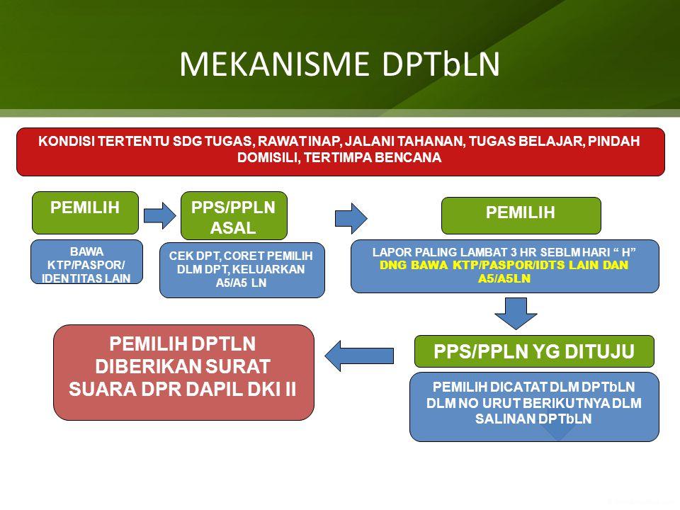 MEKANISME DPTbLN PEMILIH DPTLN DIBERIKAN SURAT SUARA DPR DAPIL DKI II