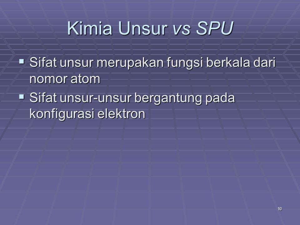 Kimia Unsur vs SPU Sifat unsur merupakan fungsi berkala dari nomor atom.