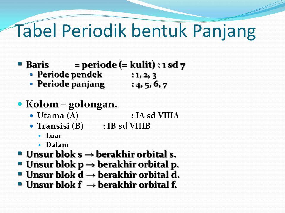 Tabel Periodik bentuk Panjang