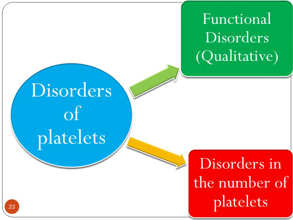 Disorders of platelets Disorders in the number of platelets