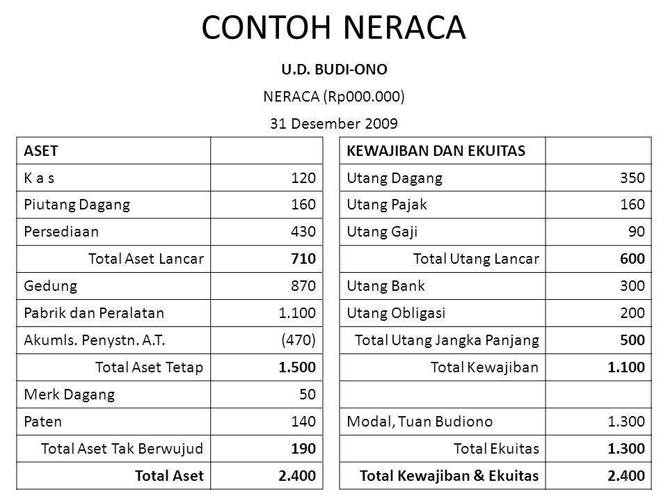 CONTOH NERACA U.D. BUDI-ONO NERACA (Rp000.000) 31 Desember 2009 ASET