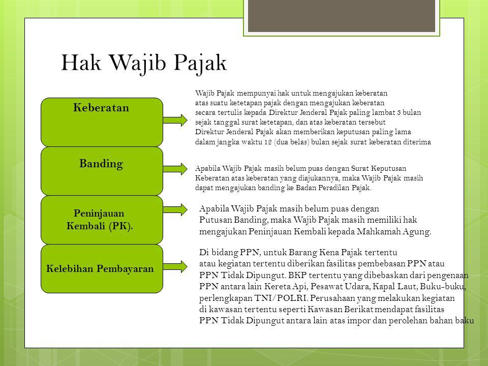 Hak Wajib Pajak Keberatan Banding Peninjauan Kembali (PK).