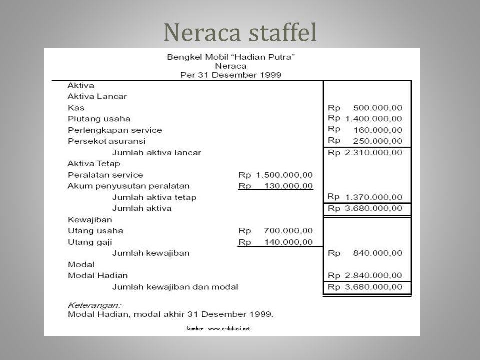 Neraca staffel