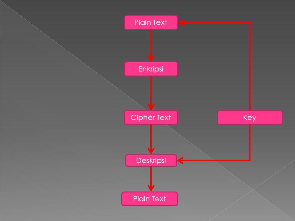 Plain Text Enkripsi Cipher Text Key Deskripsi Plain Text