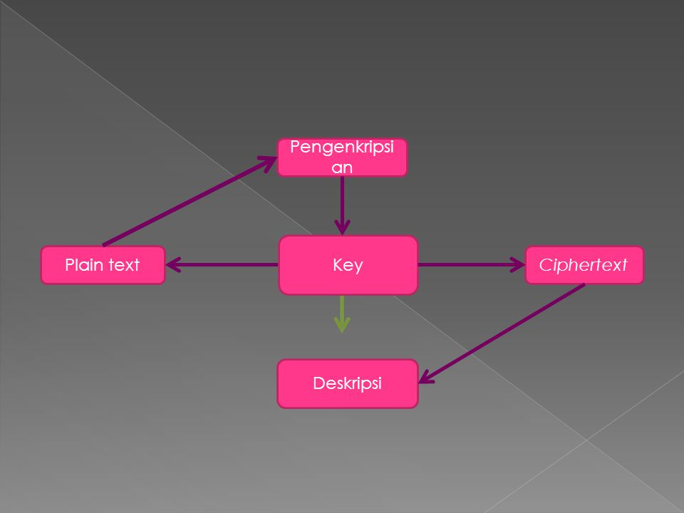 Pengenkripsian Key Plain text Ciphertext Deskripsi