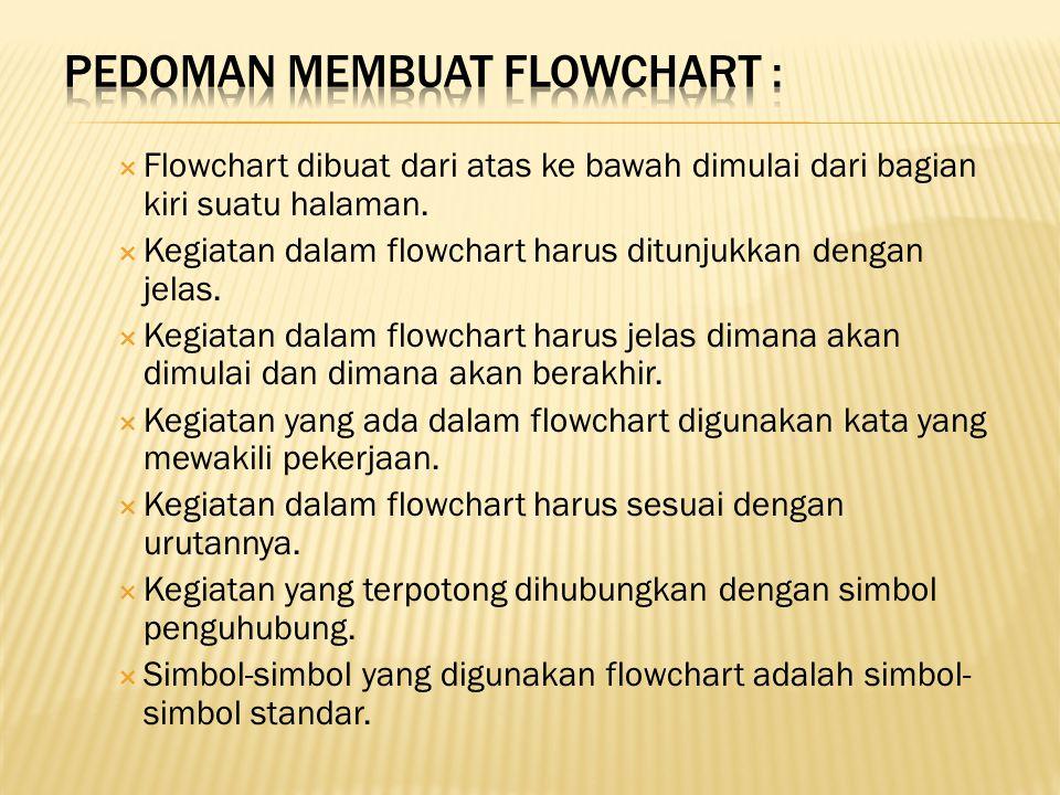 Pedoman membuat flowchart :