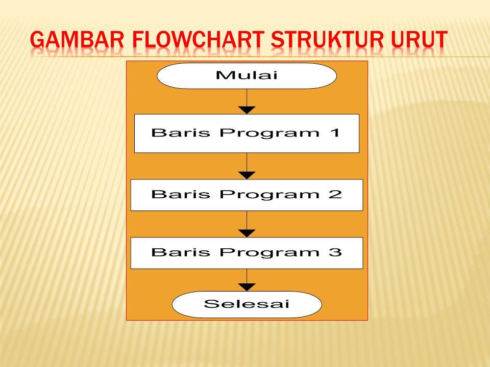 Gambar Flowchart struktur urut
