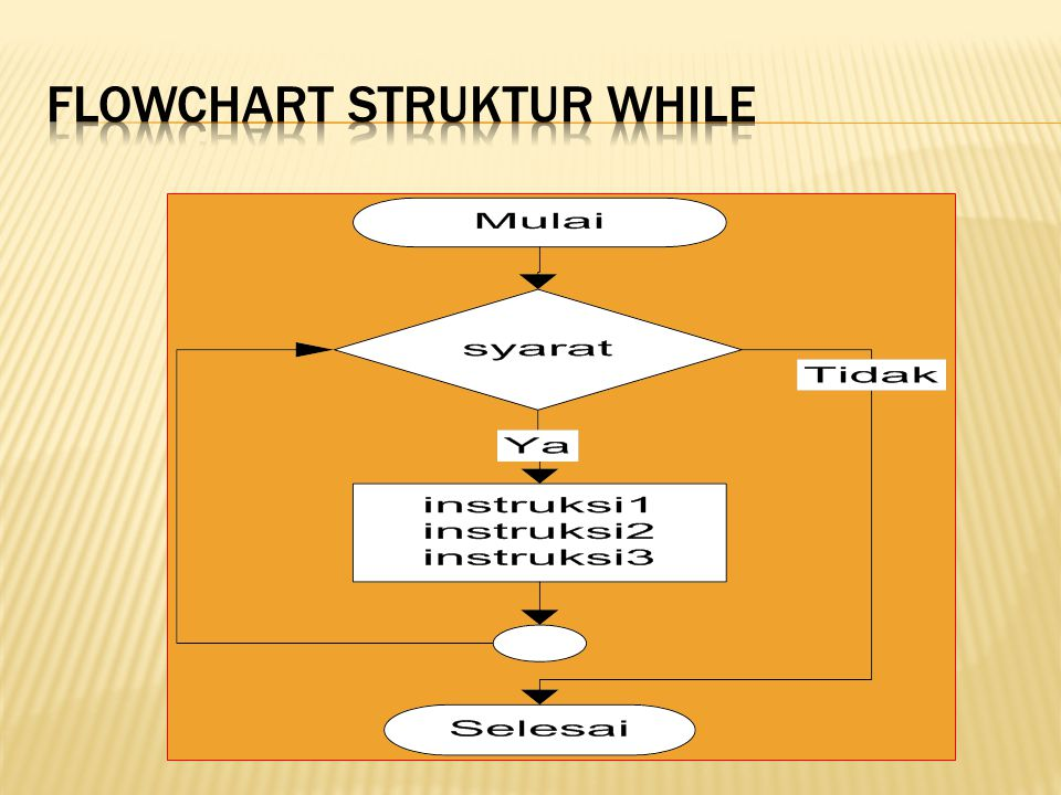 Flowchart struktur while