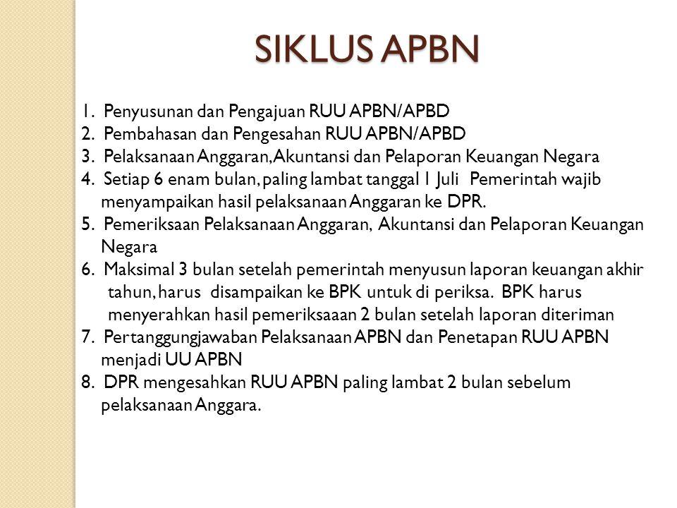 SIKLUS APBN 1. Penyusunan dan Pengajuan RUU APBN/APBD