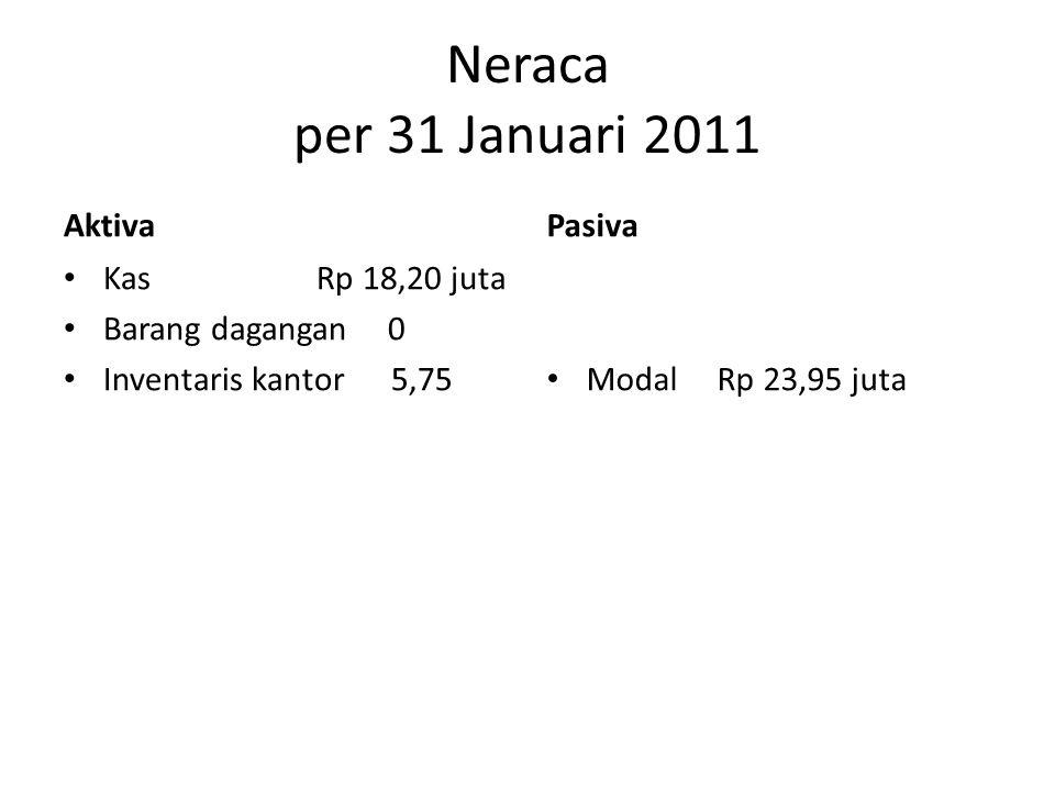 Neraca per 31 Januari 2011 Aktiva Pasiva Kas Rp 18,20 juta