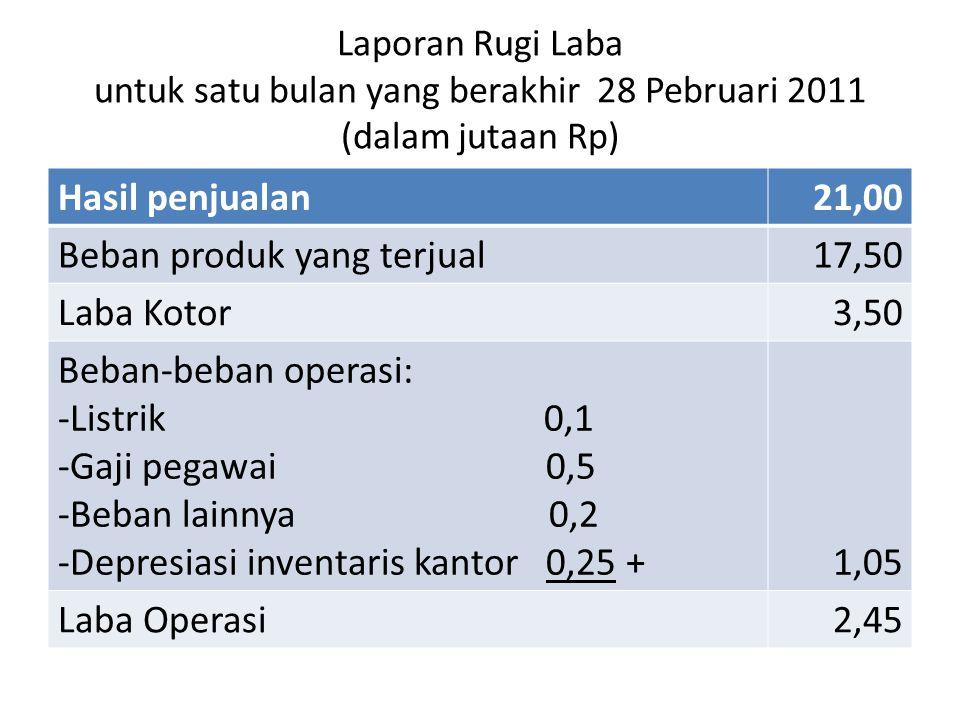 Beban produk yang terjual 17,50 Laba Kotor 3,50 Beban-beban operasi: