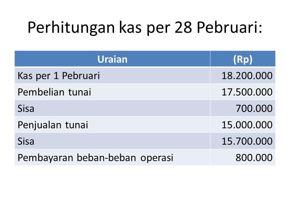 Perhitungan kas per 28 Pebruari: