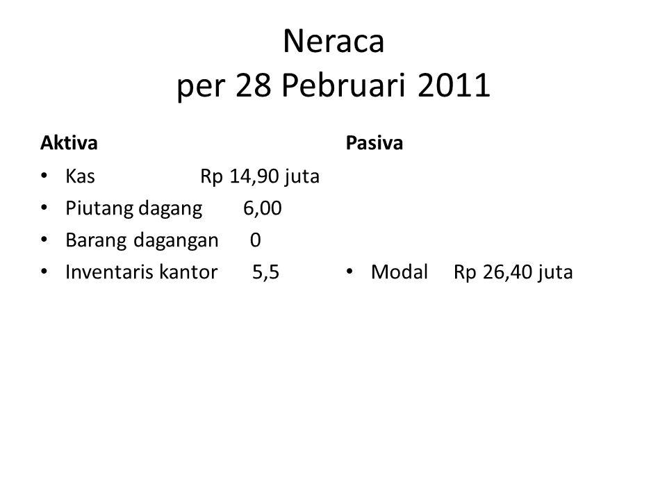 Neraca per 28 Pebruari 2011 Aktiva Pasiva Kas Rp 14,90 juta