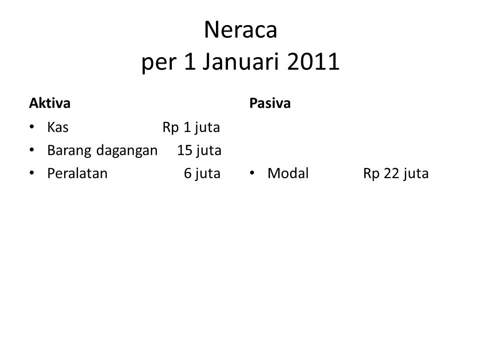 Neraca per 1 Januari 2011 Aktiva Pasiva Kas Rp 1 juta