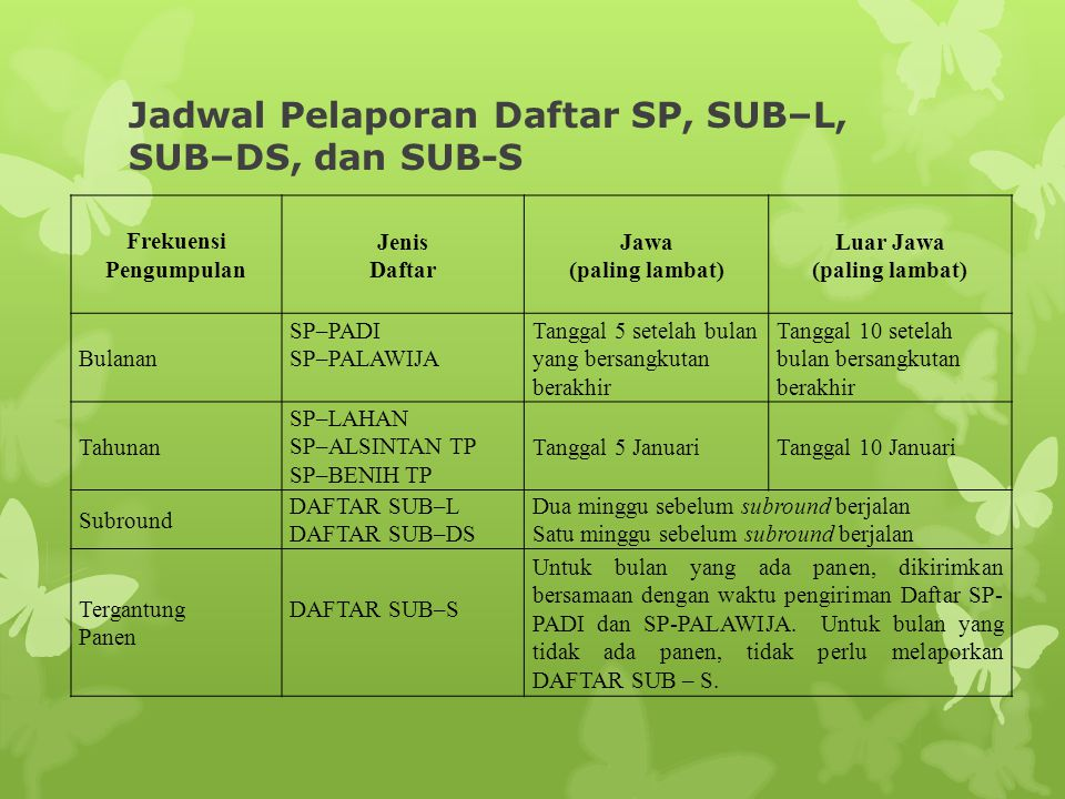 Jadwal Pelaporan Daftar SP, SUB–L, SUB–DS, dan SUB-S