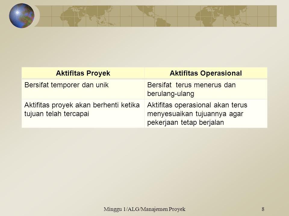 Aktifitas Operasional