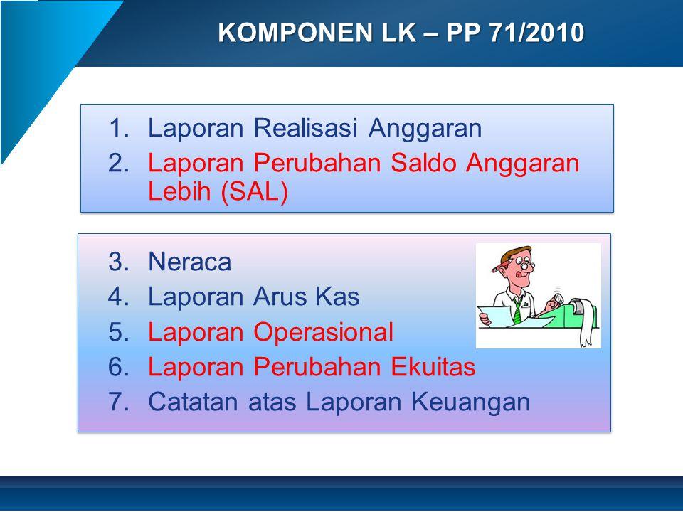 KOMPONEN LK – PP 71/2010 Laporan Realisasi Anggaran. Laporan Perubahan Saldo Anggaran Lebih (SAL) Neraca.
