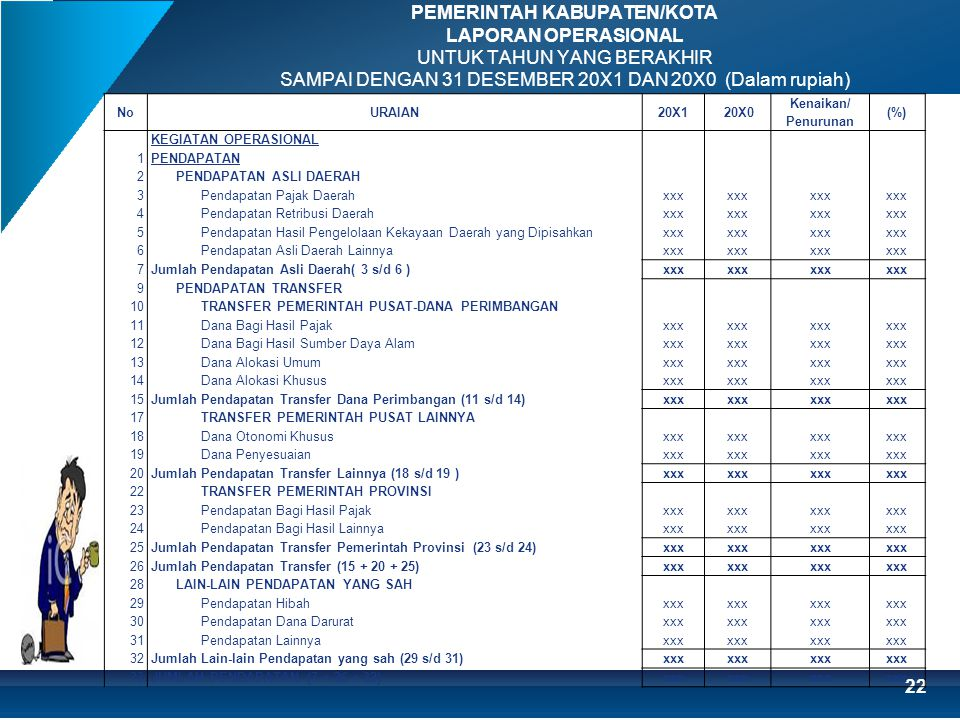 PEMERINTAH KABUPATEN/KOTA LAPORAN OPERASIONAL UNTUK TAHUN YANG BERAKHIR SAMPAI DENGAN 31 DESEMBER 20X1 DAN 20X0 (Dalam rupiah)