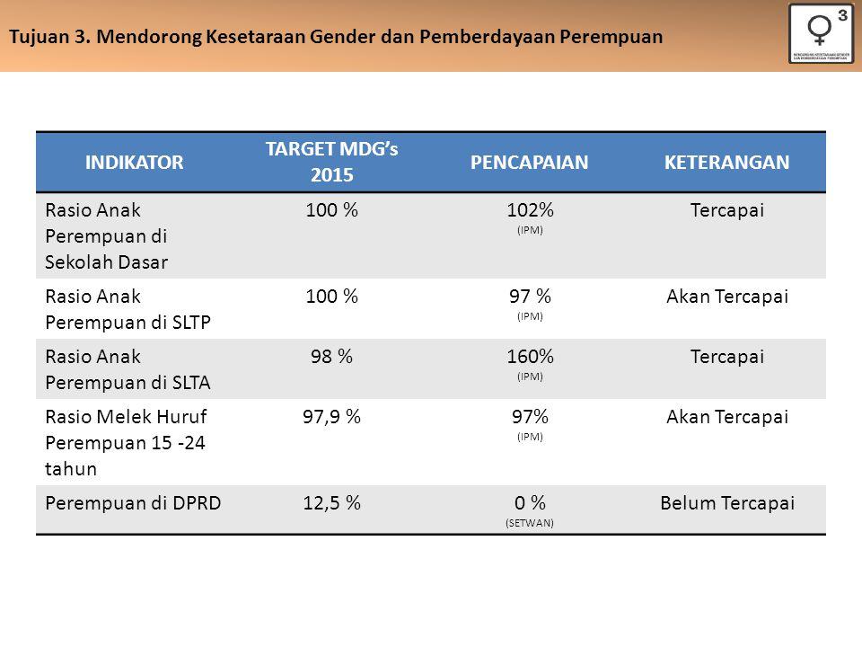 INDIKATOR TARGET MDG's 2015 PENCAPAIAN KETERANGAN