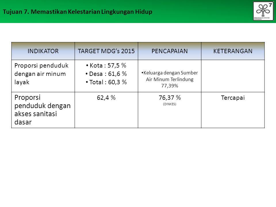 Keluarga dengan Sumber Air Minum Terlindung 77,39%