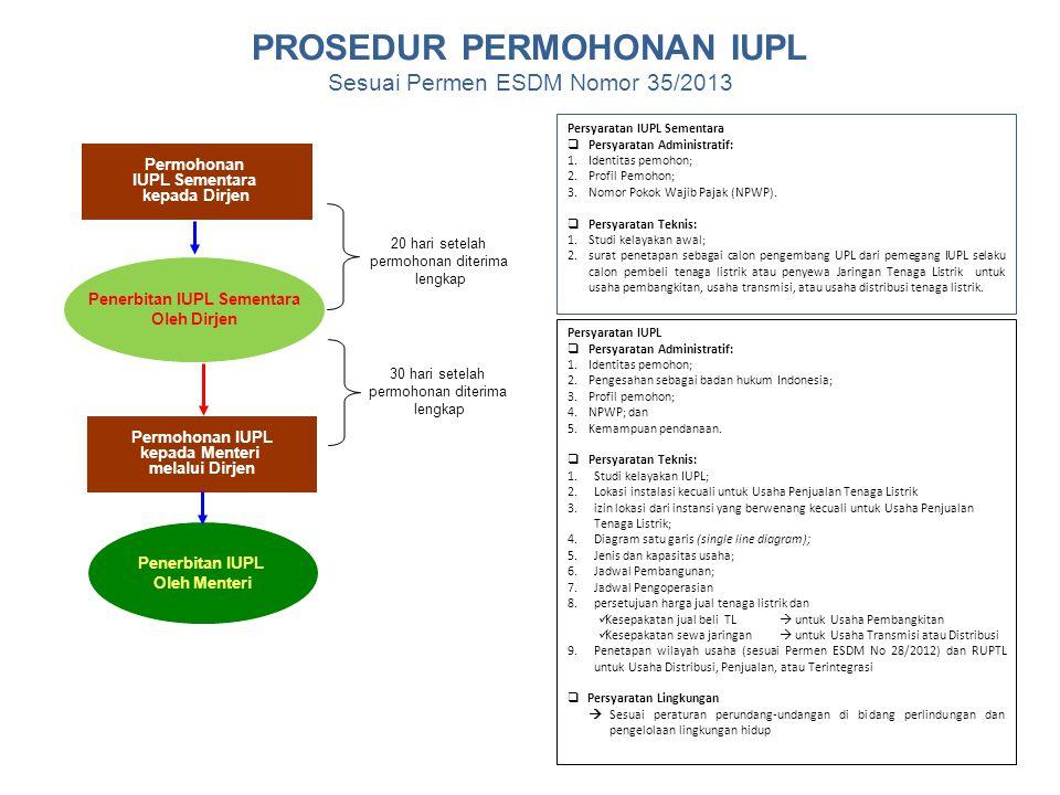PROSEDUR PERMOHONAN IUPL Penerbitan IUPL Sementara