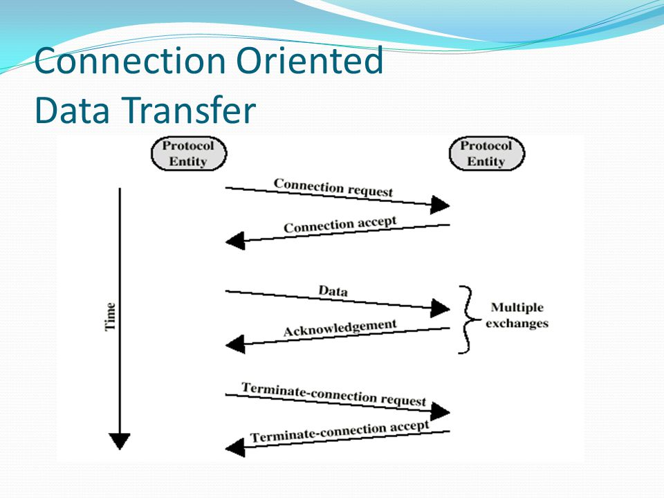 Connection Oriented Data Transfer