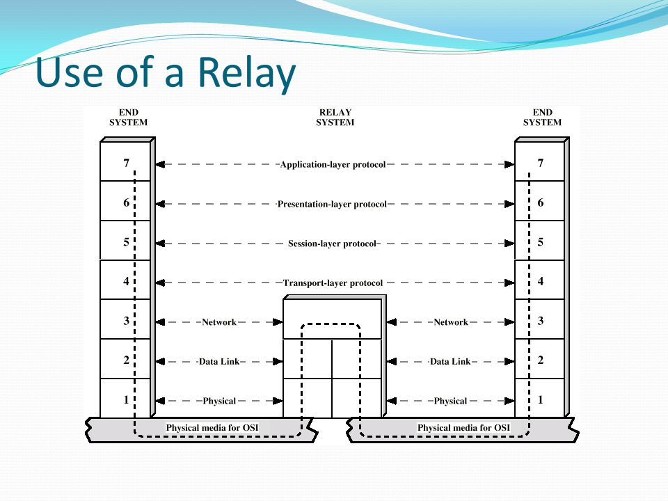 Use of a Relay