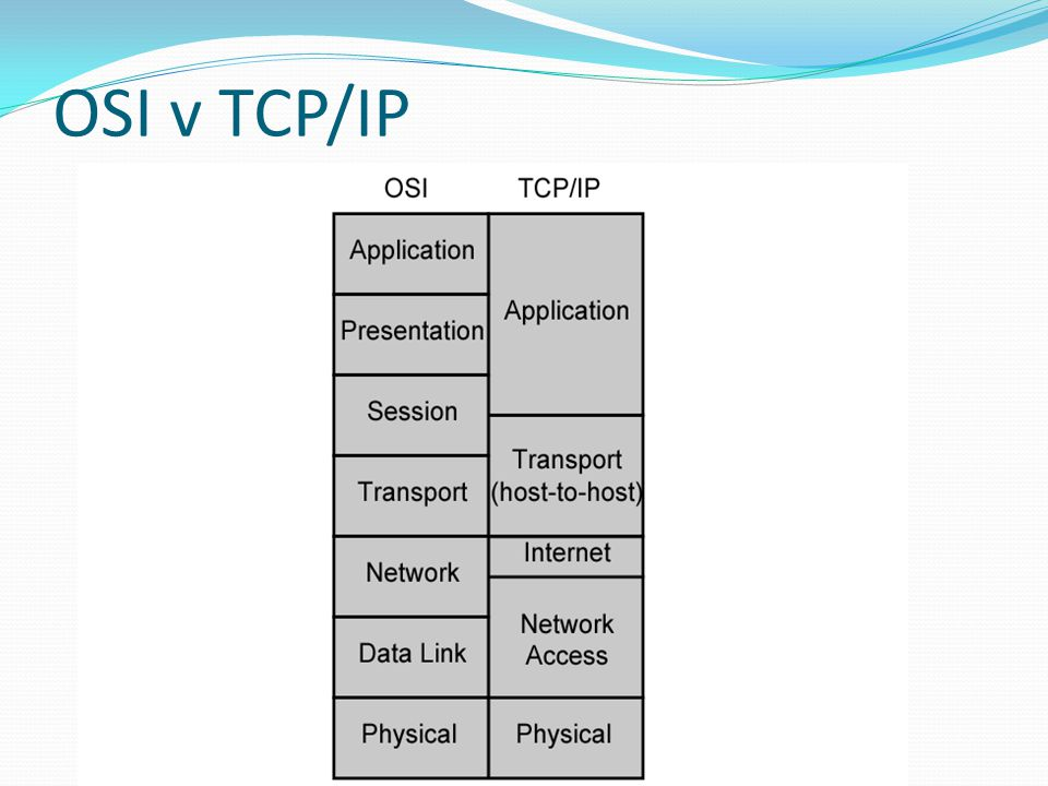 OSI v TCP/IP