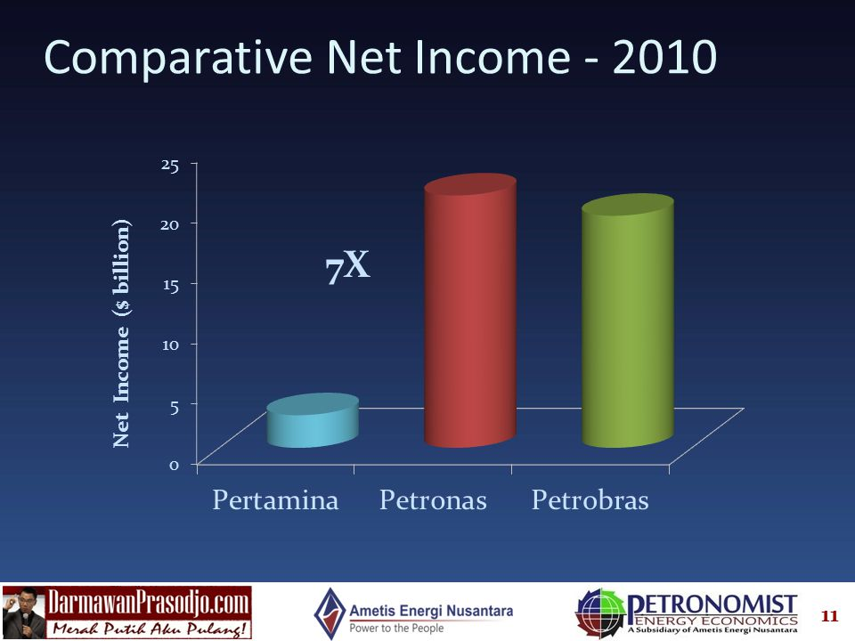 Comparative Net Income