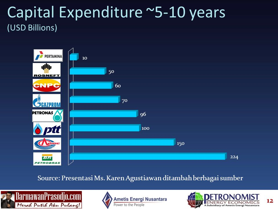 Capital Expenditure ~5-10 years (USD Billions)