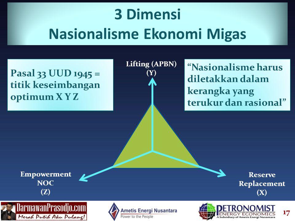 Nasionalisme Ekonomi Migas
