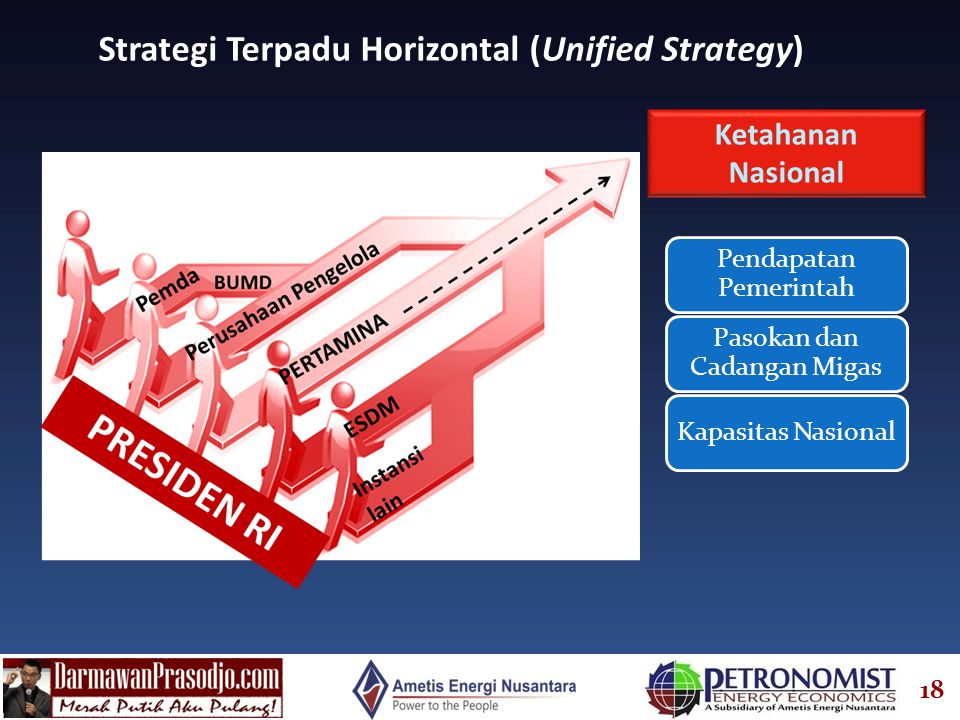 Strategi Terpadu Horizontal (Unified Strategy)