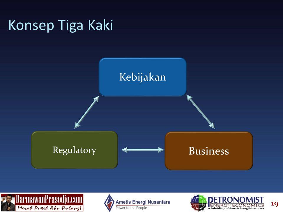 Konsep Tiga Kaki Kebijakan Business Regulatory