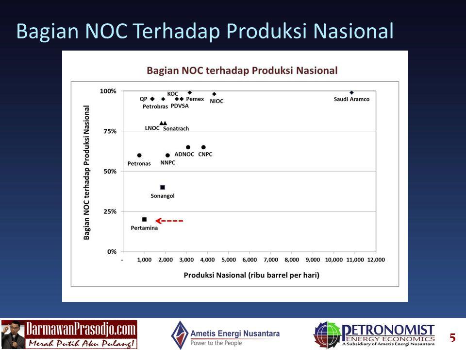 Bagian NOC Terhadap Produksi Nasional