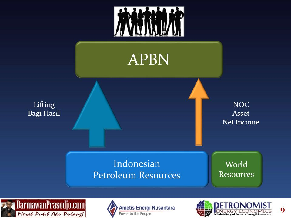 APBN Indonesian Petroleum Resources World Resources Lifting Bagi Hasil
