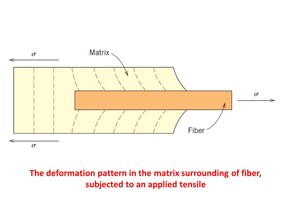 The deformation pattern in the matrix surrounding of fiber, subjected to an applied tensile