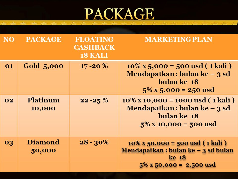 PACKAGE NO PACKAGE FLOATING CASHBACK 18 KALI MARKETING PLAN 01