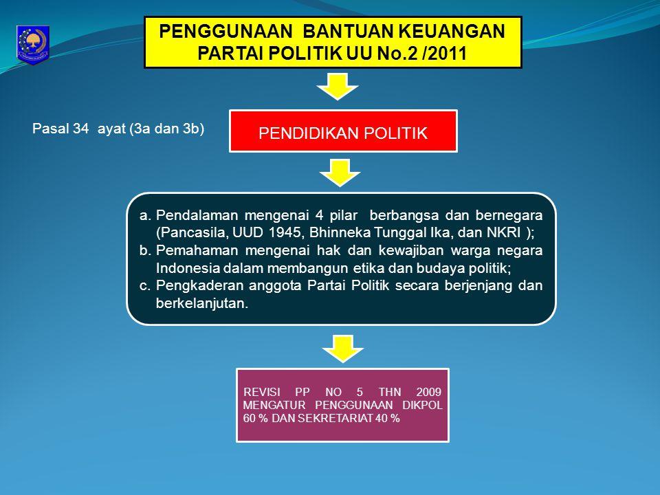 PENGGUNAAN BANTUAN KEUANGAN PARTAI POLITIK UU No.2 /2011