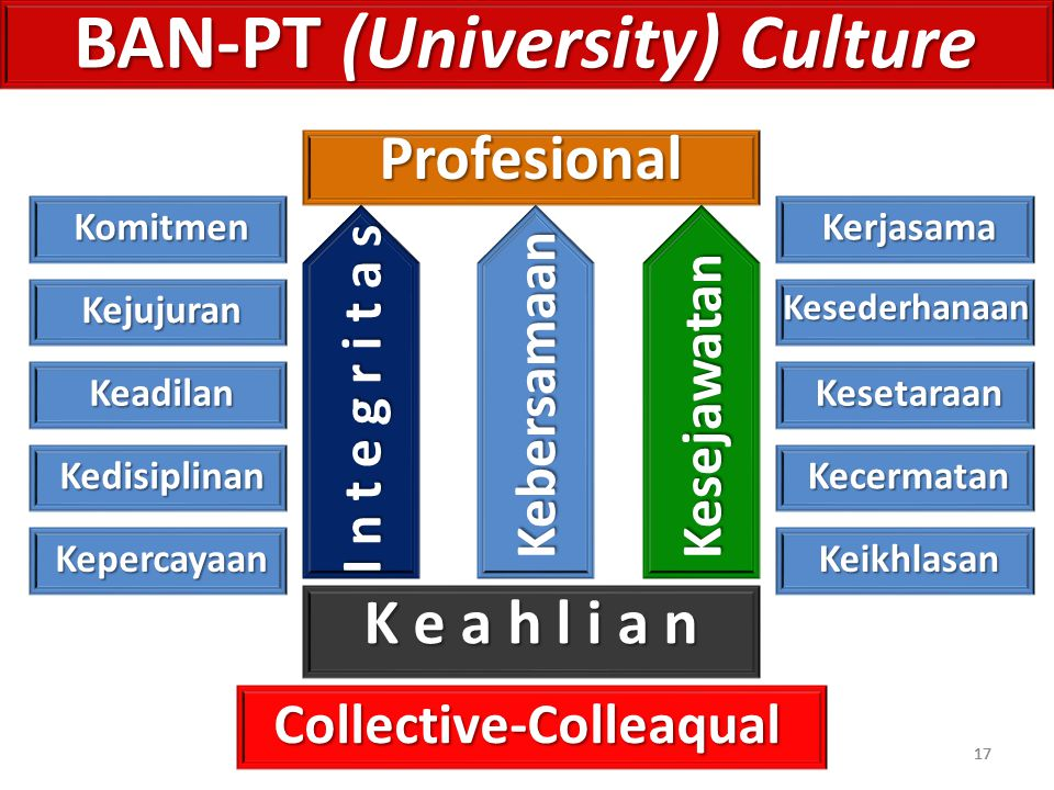 BAN-PT (University) Culture Collective-Colleaqual