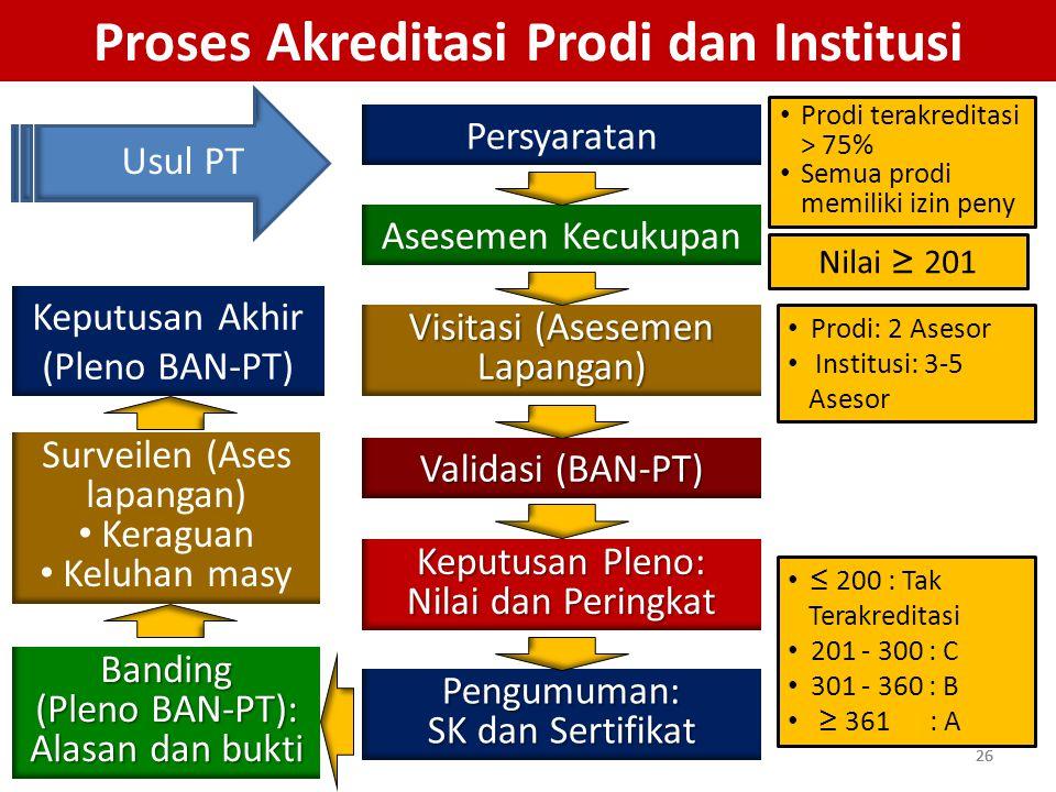 Proses Akreditasi Prodi dan Institusi