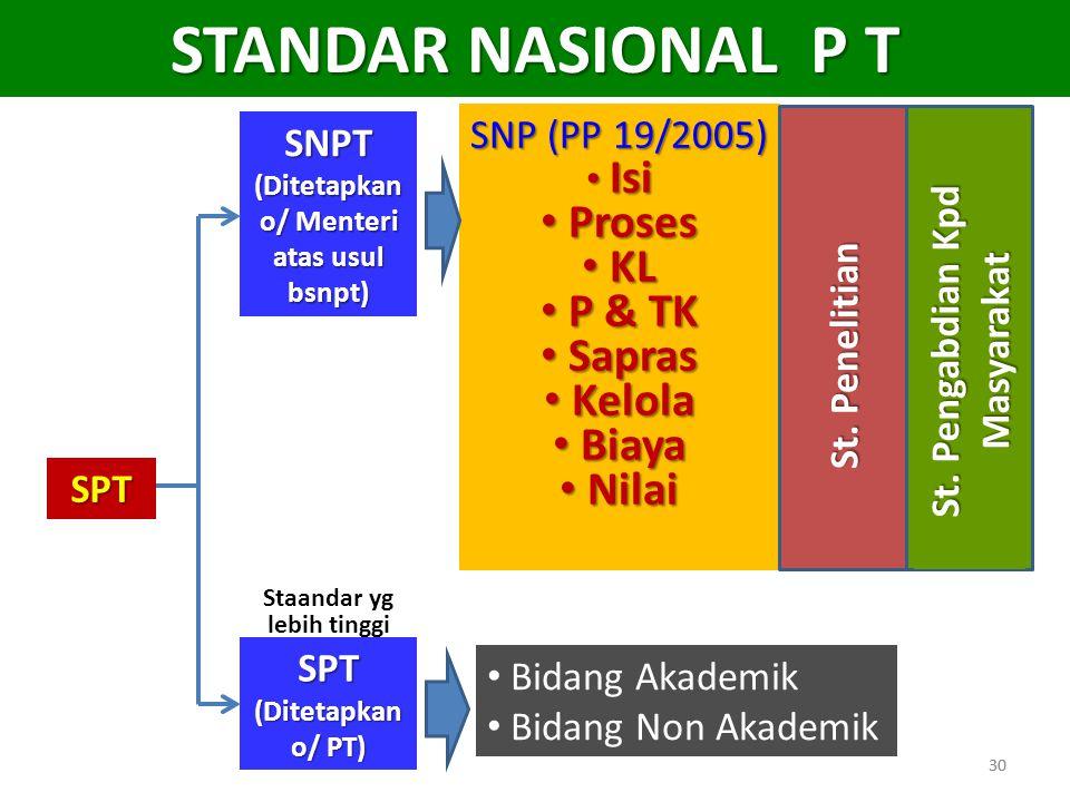 STANDAR NASIONAL P T Proses KL P & TK Sapras Kelola Biaya Nilai